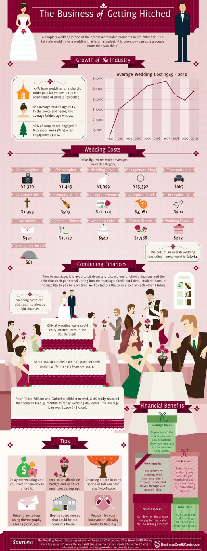 10 Wedding Planning Infographics With Interesting Facts From Professionals