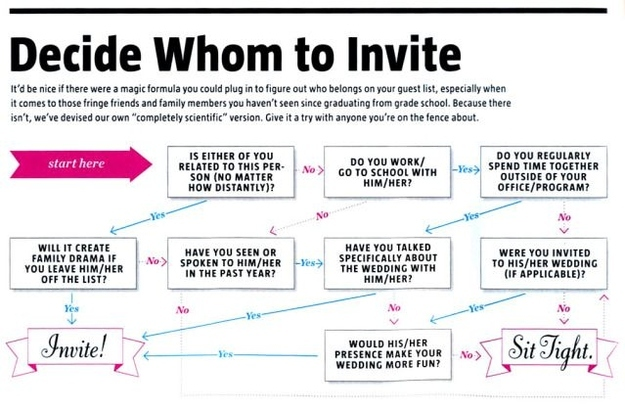 10 Wedding Planning Diagrams and Checklists You Won't Want to ...