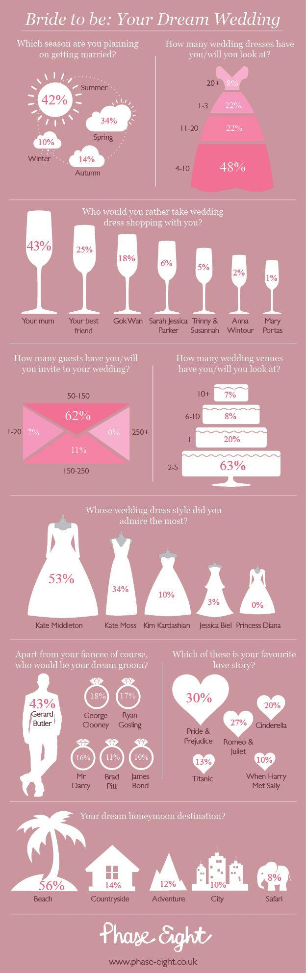 10 wedding planning infographics to get you on the right for What to know about planning a wedding