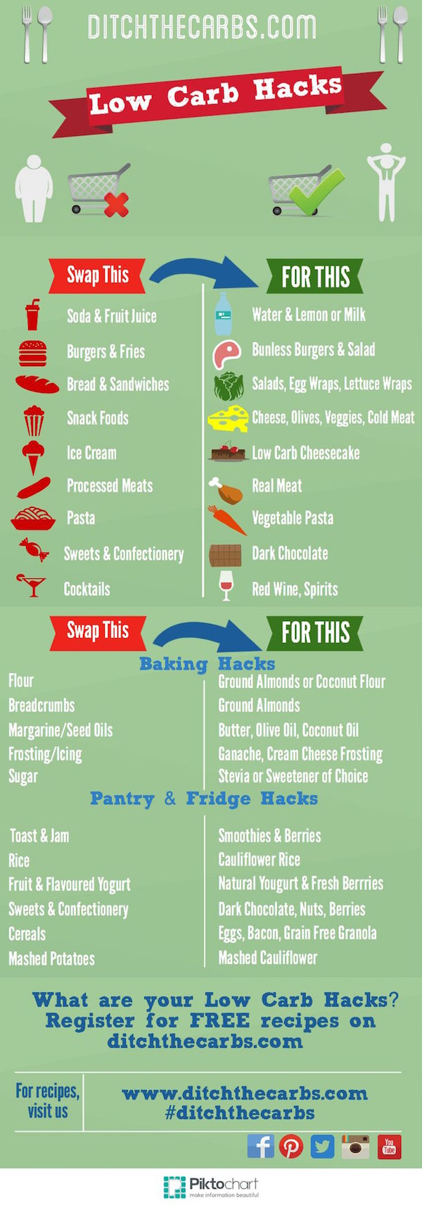 Find The Best Diet Plan For Your Wedding - MODwedding