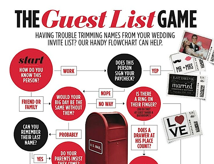 Wedding Guest List - Deciding Who Gets Invited